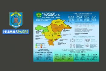 Dalam 3 Bulan, Pasien Covid di Paser Capai 60 Orang